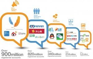 Les plateformes web de référence en chine